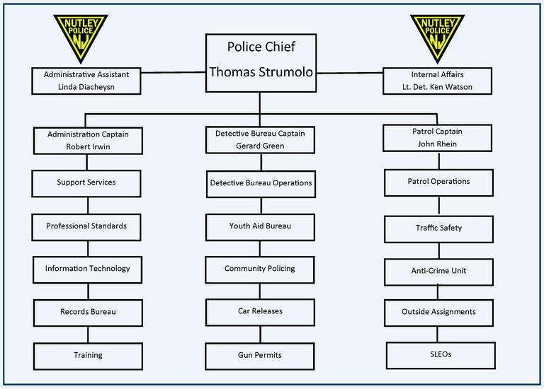 Police Organizational Chart.png